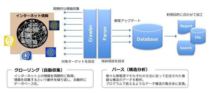 インターネット情報提供サービスイメージ