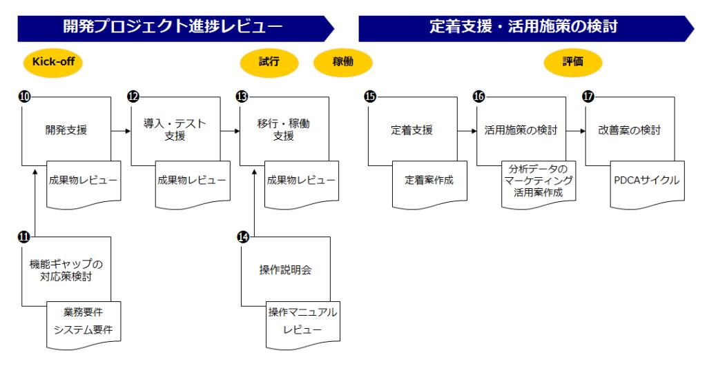 事例1.営業支援システム導入プロジェクト(2)