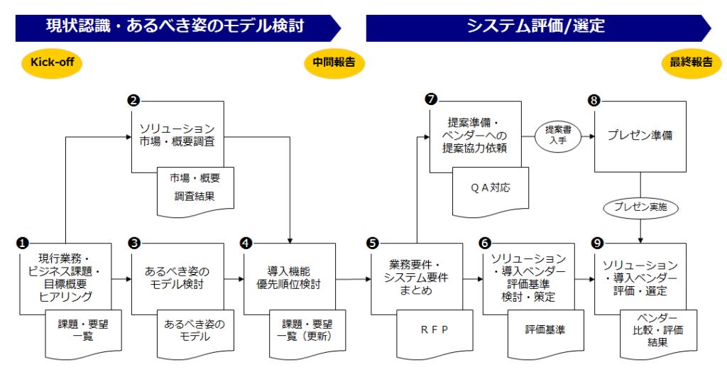 事例1.営業支援システム導入プロジェクト(1)