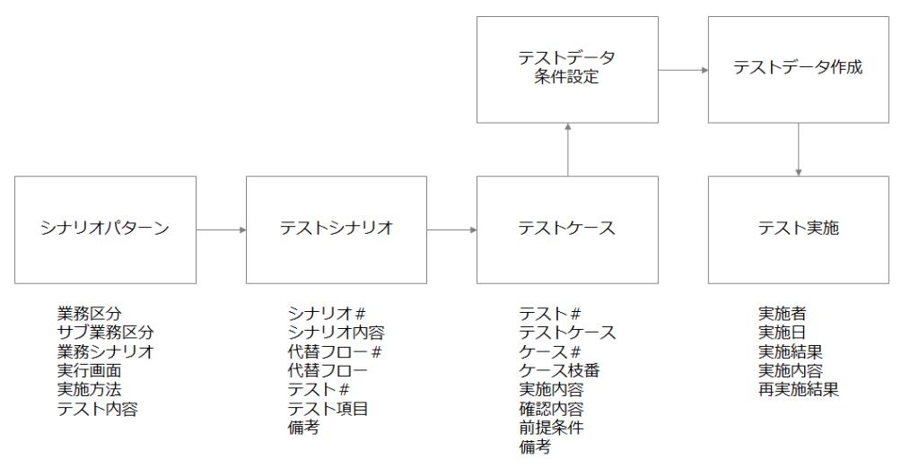 事例3.ECサイト構築支援